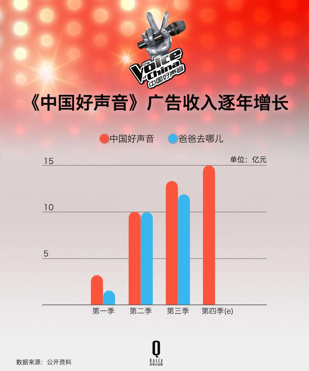 中国好声音_中国好声音的收入